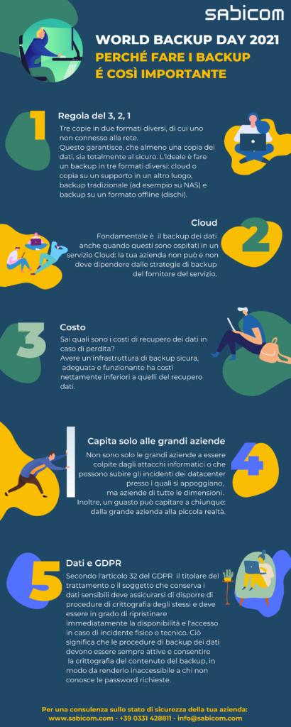 Infografica Backupday